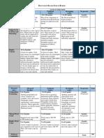 Discussion Board Forum Grading Rubric