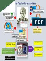 ARISTOTELES MAPA MENTAL ETICA PROFESIONAL.pdf