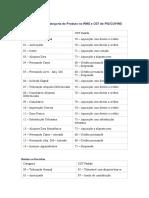 Referências entre Categoria do Produto no RMS e CST de PIS