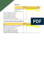 BMR Revision Timeline