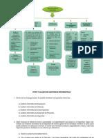 Mapa Conceptual tipos de auditoria informatica.docx