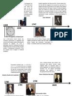 Timeline of Electro Magnetism