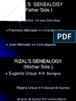 Topic on Rizals Genealogy.pptx