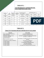 Dosificacion de Mezcla de Concreto Trabajo 1