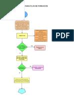 Flujograma Plan de Formacion