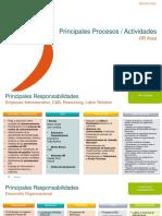 Principales Procesos HR V1 (002)