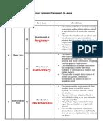 Common European Framework Vs Levels.docx