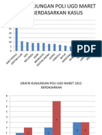 GRAFIK KUNJUNGAN POLI UGD MARET 2015 BERDASARKAN KASUS.pptx