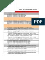 Códigos de Conceptos de Retenciones ISLR