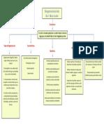 mapa conceptual mercadeo