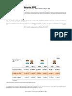 Children Statistics