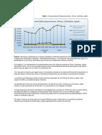 Comportamiento Indicadores Macroeconomicos
