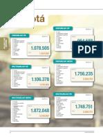 Indice Costos Bogota 2018