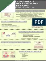 Infografia Estrutura y Organizacion Del Estado