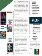 Cuadro Sinoptico de Historia de Mexico