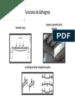 Funciones de Diafragmas