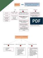 Mapa Conceptual Evaluacion y Diagnóstico.