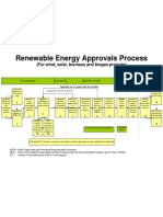 Flowchart Approvals Process for Renewable Energy[1]