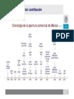 NAFTA Cronologia SE