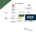 Avance Diagrama de Flujo - Corte Directo