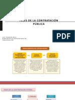 Fases de La Contratacion