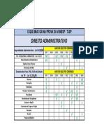 Cópia de Tabela de Matérias Mais Cobradas - Direito Administrativo
