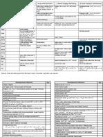 L3- Developmental Assessment - تبييض التبييض