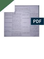 Act. 3 Mapa Mental de Las Funciones Del Ejecutivo Financiero