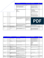 SAP SPRO Modulo