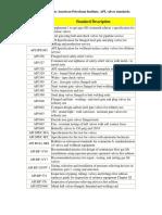 API-Valves-standards.pdf