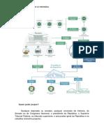 Processo legislativo de uma forma didática