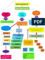 mapa conceptual de estructura conversacional