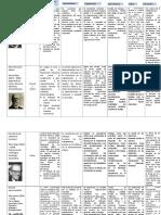 Cuadro comparativo sobre modelos y prácticas administrativas actuales.docx