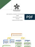 MAPA CONCEPTUAL FUNCIONES Y PROPOSITOS DE INVENTARIOS EVIDENCIA 1.docx