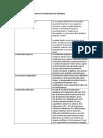 Usos de Los Microorganismos en La Elaboración de Alimentos