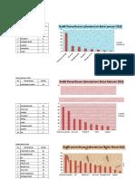 Grafik Pemeriksaan Lab Jan-juli 2018