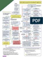 Fourth Amendment Flow Chart