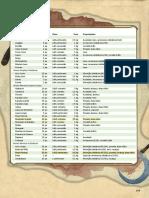 D&D 5E - Livro Do Jogador (Armas)