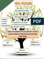 GERENCIA ARBOL PROBLEMA.pptx