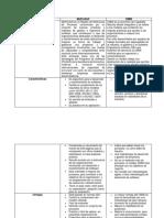 Cuadro Comparativo - CMMI vs MoProSoft