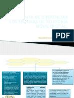 Infografia de Diferenciar Los Sistemas de Telefonía Móvil