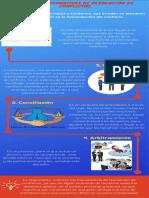 Actividad. -4 Infografia, Alternativas Para La Resolución de Conflictos. (1)