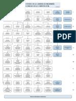 Plan de Estudio Ciencias de La Computación