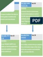 API Nº 3 D. CONSTITUCIONAL