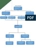 Arbol de Problemas, Matriz de Identificacion de Problemas 2