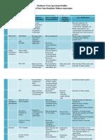 Builder RWA Handover Checklist