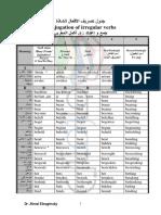 جدول تصريف الافعال الشاذة في اللغة الانجليزية - WwW.mlzamty.com