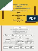 Mapa Conceptual Direccion
