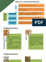 PresentaciónMarcoHistóricodelaEducaciónEspecial MP