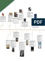Linea del Tiempo - Evolucion de la computadora.docx